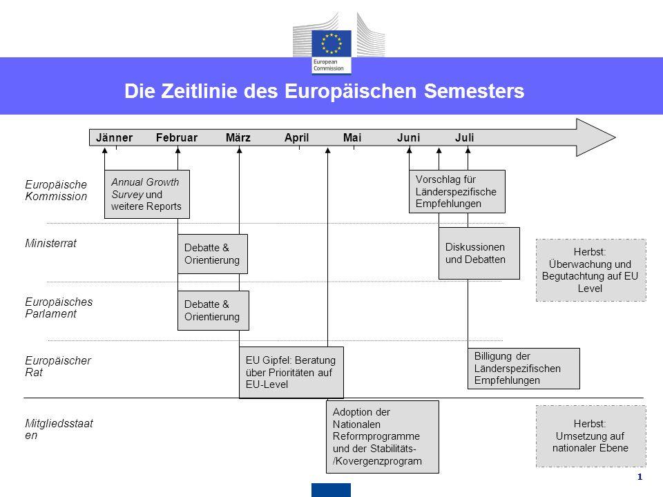Die Zeitlinie des Europäischen Semesters