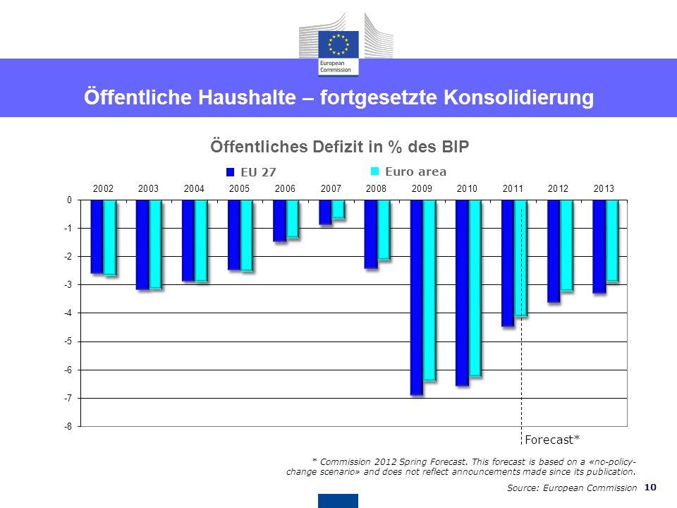 Öffentliche Haushalte – fortgesetzte Konsolidierung
