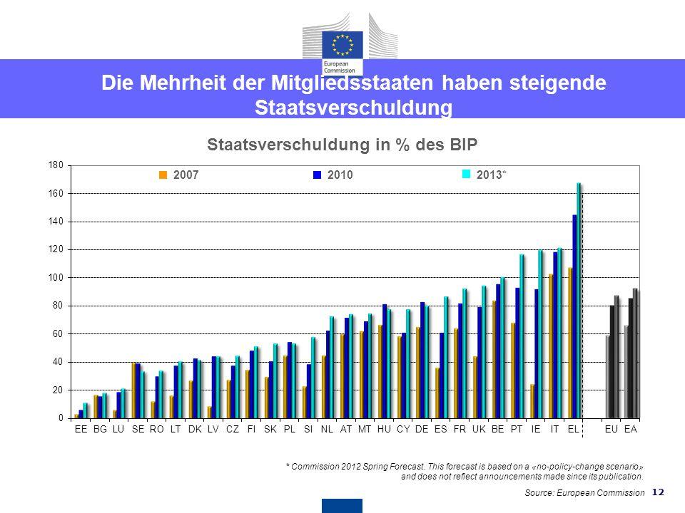 Die Mehrheit der Mitgliedsstaaten haben steigende Staatsverschuldung