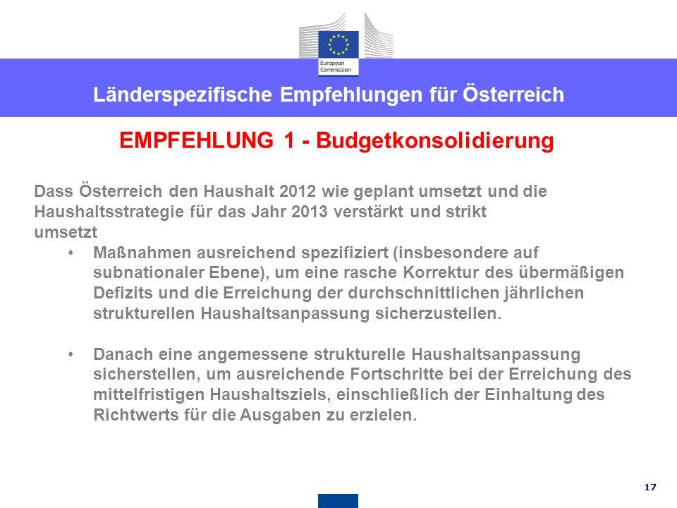 Länderspezifische Empfehlungen für Österreich