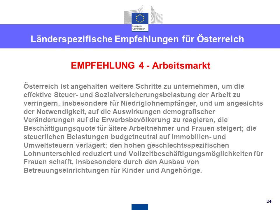 EMPFEHLUNG 4 - Arbeitsmarkt