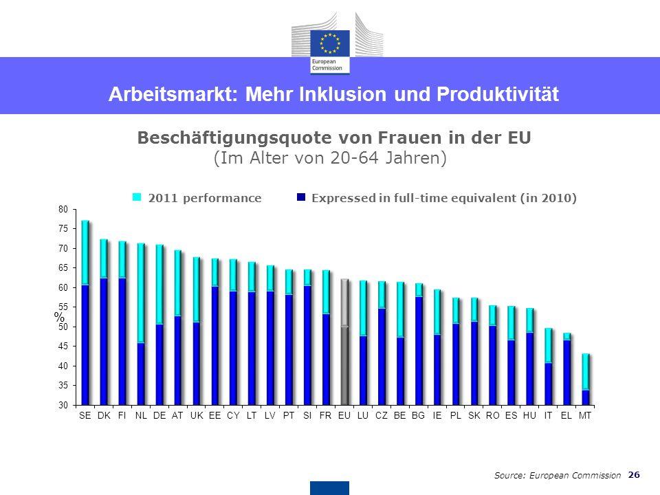 Arbeitsmarkt: Mehr Inklusion und Produktivität