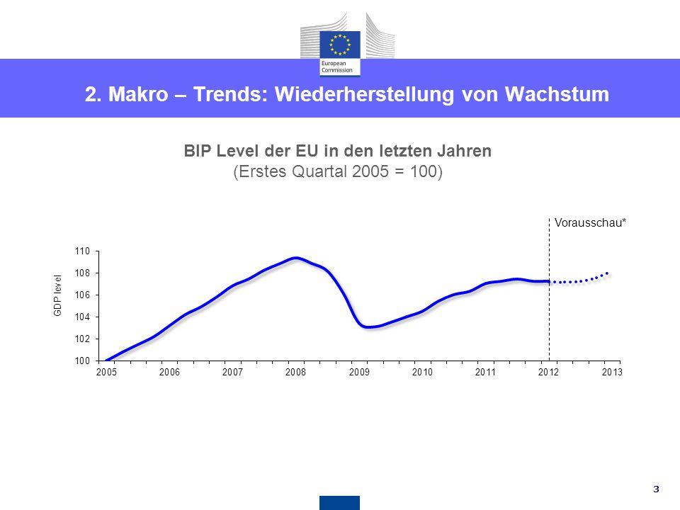 2. Makro – Trends: Wiederherstellung von Wachstum
