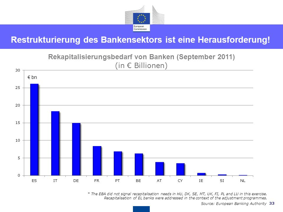 Restrukturierung des Bankensektors ist eine Herausforderung!