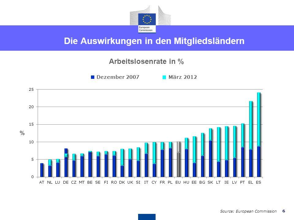 Die Auswirkungen in den Mitgliedsländern