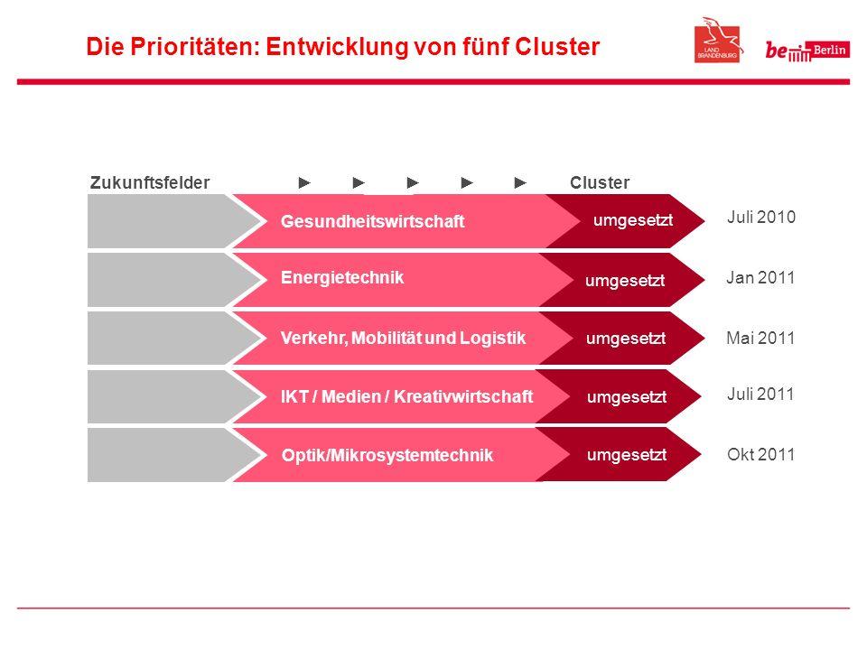 Die Prioritäten: Entwicklung von fünf Cluster