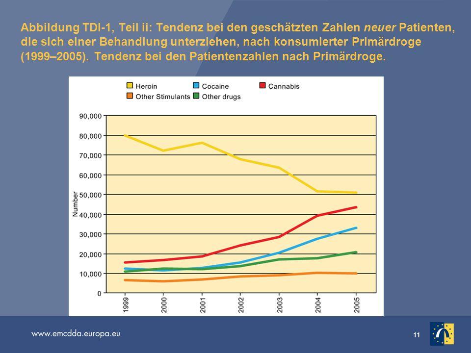 Abbildung TDI-1, Teil ii: Tendenz bei den geschätzten Zahlen neuer Patienten, die sich einer Behandlung unterziehen, nach konsumierter Primärdroge (1999–2005). Tendenz bei den Patientenzahlen nach Primärdroge.