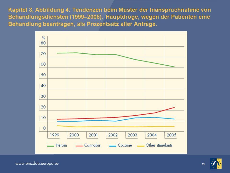 Kapitel 3, Abbildung 4: Tendenzen beim Muster der Inanspruchnahme von Behandlungsdiensten (1999–2005). Hauptdroge, wegen der Patienten eine Behandlung beantragen, als Prozentsatz aller Anträge.