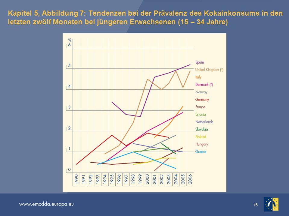 Kapitel 5, Abbildung 7: Tendenzen bei der Prävalenz des Kokainkonsums in den letzten zwölf Monaten bei jüngeren Erwachsenen (15 – 34 Jahre)