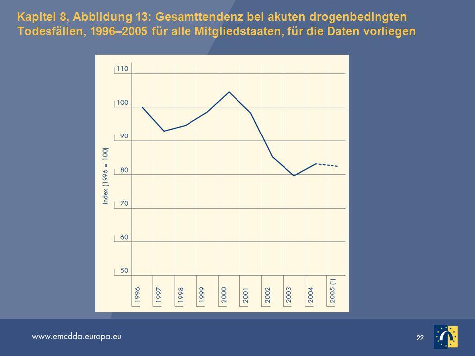 Kapitel 8, Abbildung 13: Gesamttendenz bei akuten drogenbedingten Todesfällen, 1996–2005 für alle Mitgliedstaaten, für die Daten vorliegen