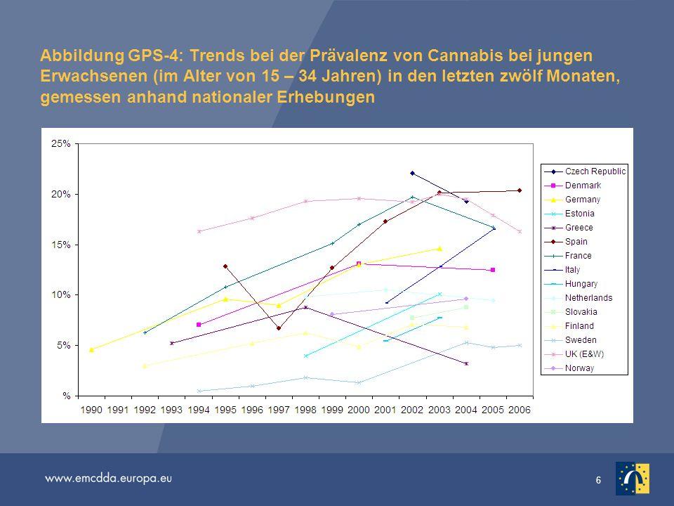 Abbildung GPS-4: Trends bei der Prävalenz von Cannabis bei jungen Erwachsenen (im Alter von 15 – 34 Jahren) in den letzten zwölf Monaten, gemessen anhand nationaler Erhebungen