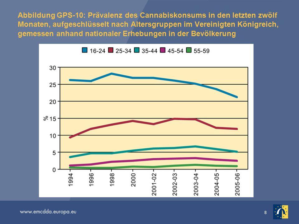 Abbildung GPS-10: Prävalenz des Cannabiskonsums in den letzten zwölf Monaten, aufgeschlüsselt nach Altersgruppen im Vereinigten Königreich, gemessen anhand nationaler Erhebungen in der Bevölkerung