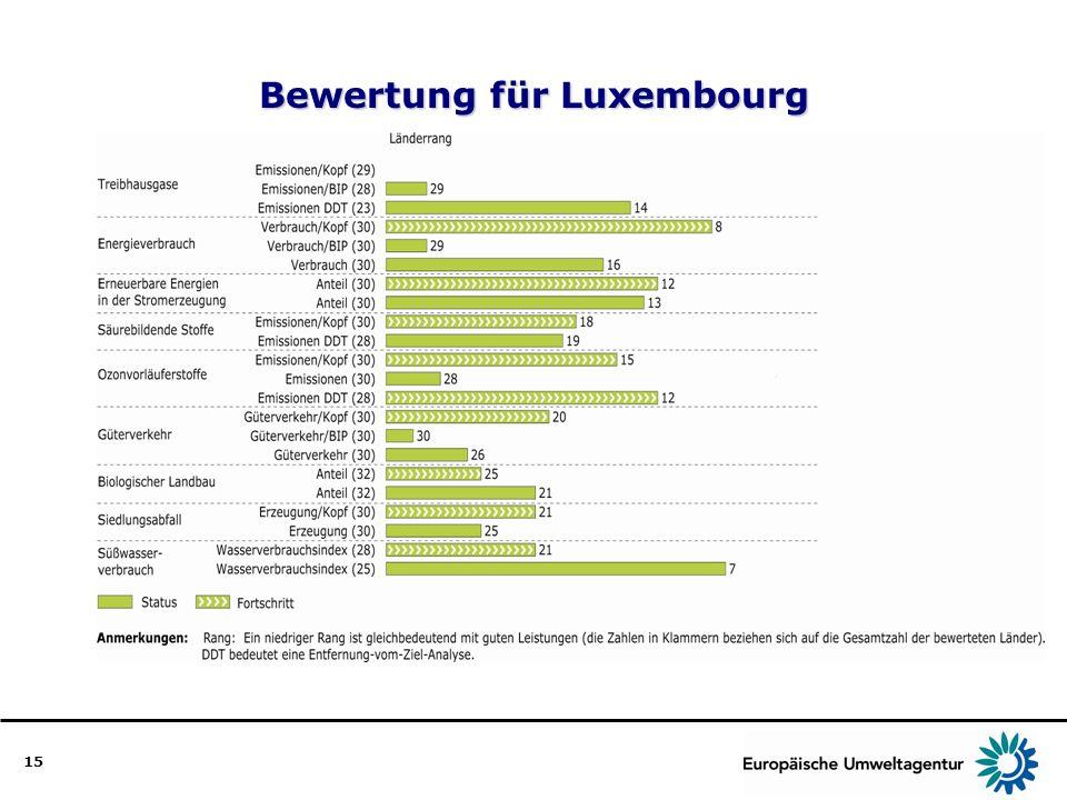 Bewertung für Luxembourg