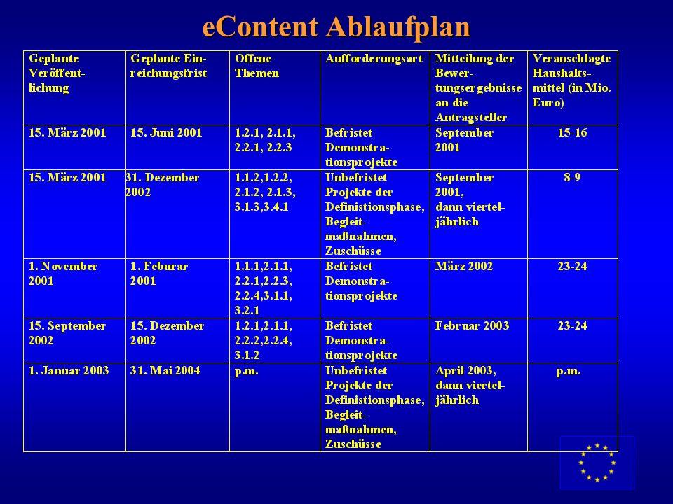 eContent Ablaufplan