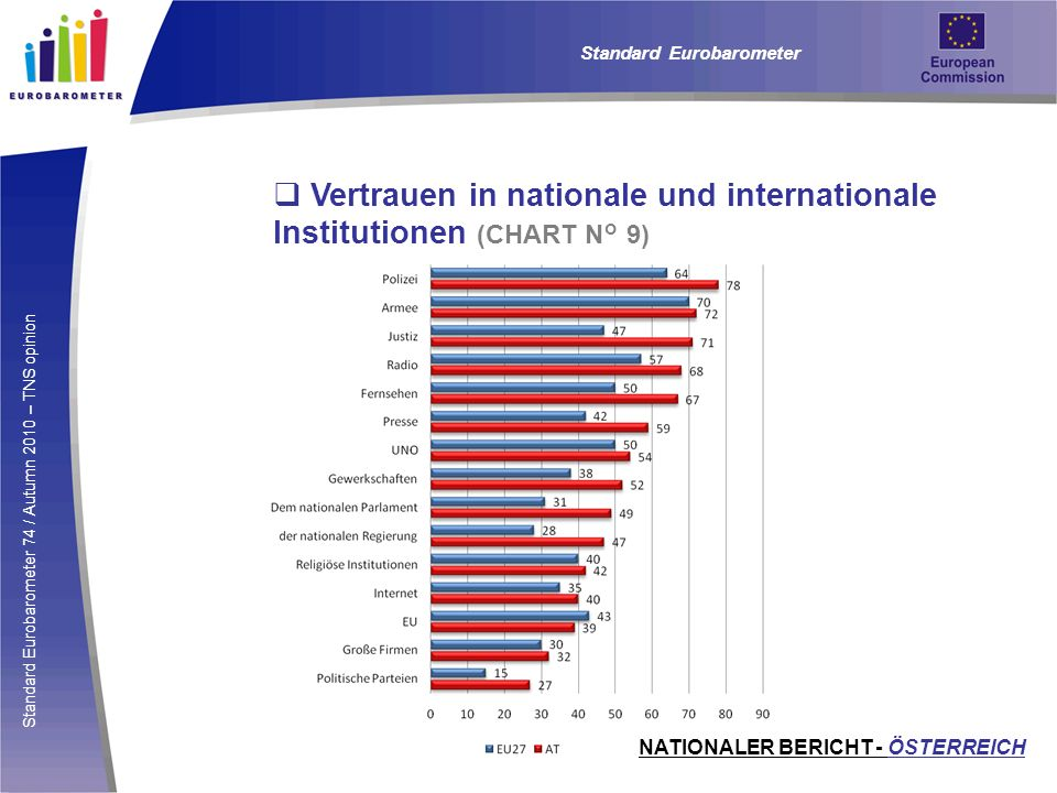 Vertrauen in nationale und internationale Institutionen (CHART N° 9)