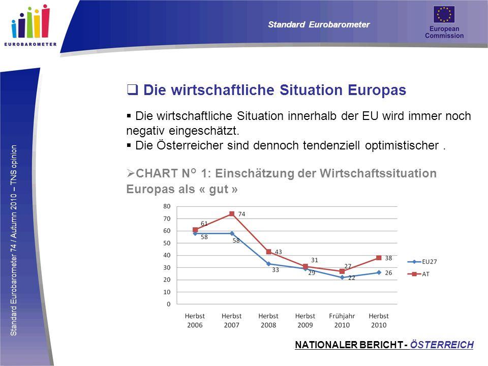 Die wirtschaftliche Situation Europas