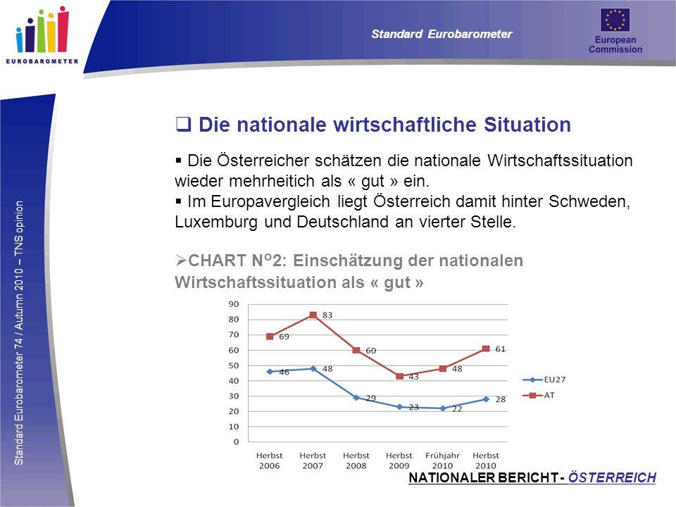 Die nationale wirtschaftliche Situation