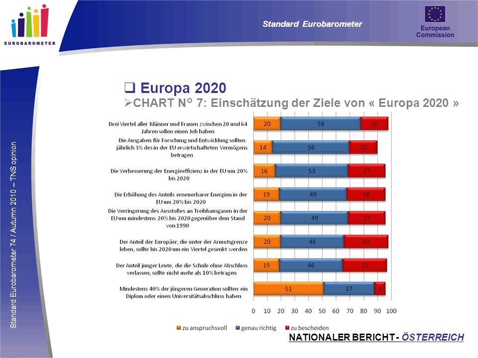 Europa 2020 CHART N° 7: Einschätzung der Ziele von « Europa 2020 »