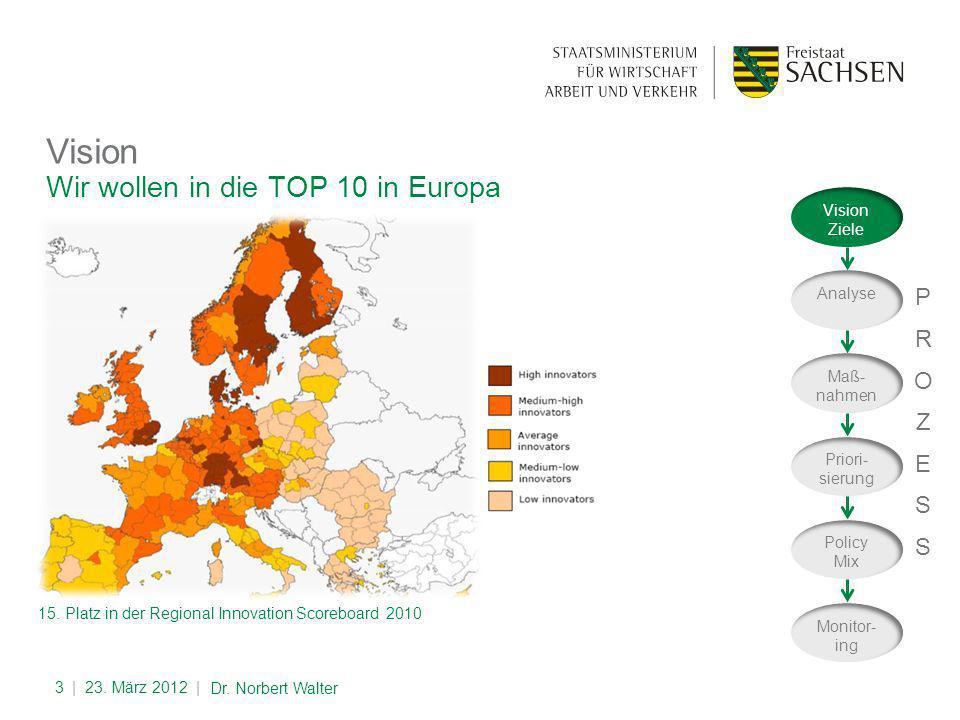 Wir wollen in die TOP 10 in Europa