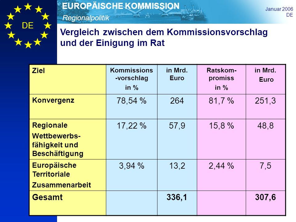 Kommissions-vorschlag