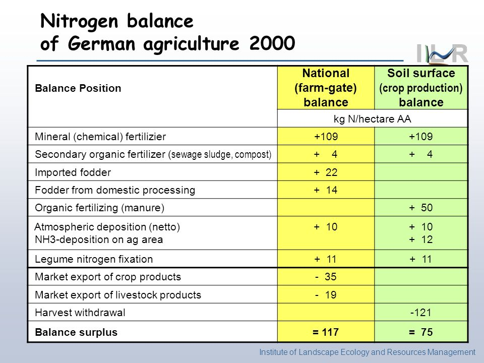 National (farm-gate) balance Soil surface (crop production) balance