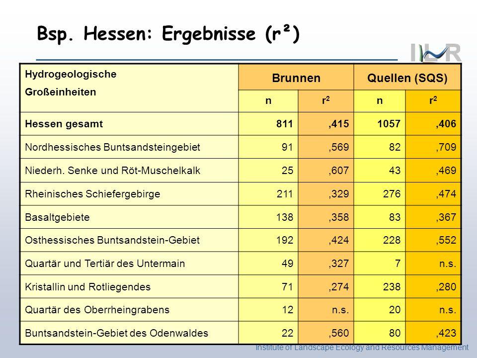 Bsp. Hessen: Ergebnisse (r²)