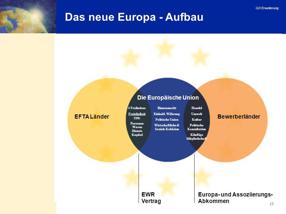Das neue Europa - Aufbau
