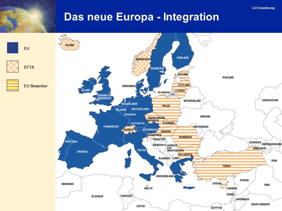 Das neue Europa - Integration
