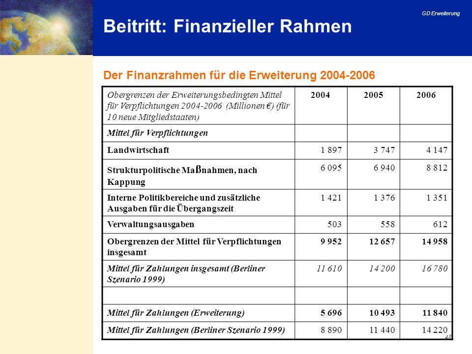 Beitritt: Finanzieller Rahmen