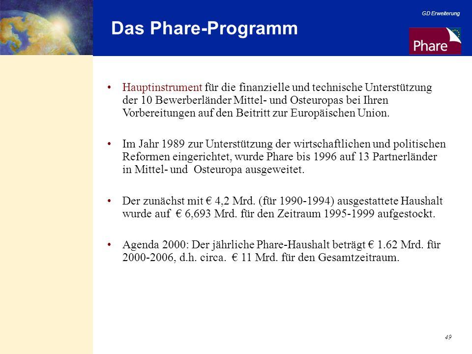Das Phare-Programm