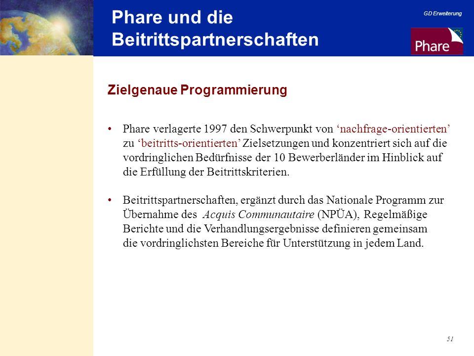 Phare und die Beitrittspartnerschaften
