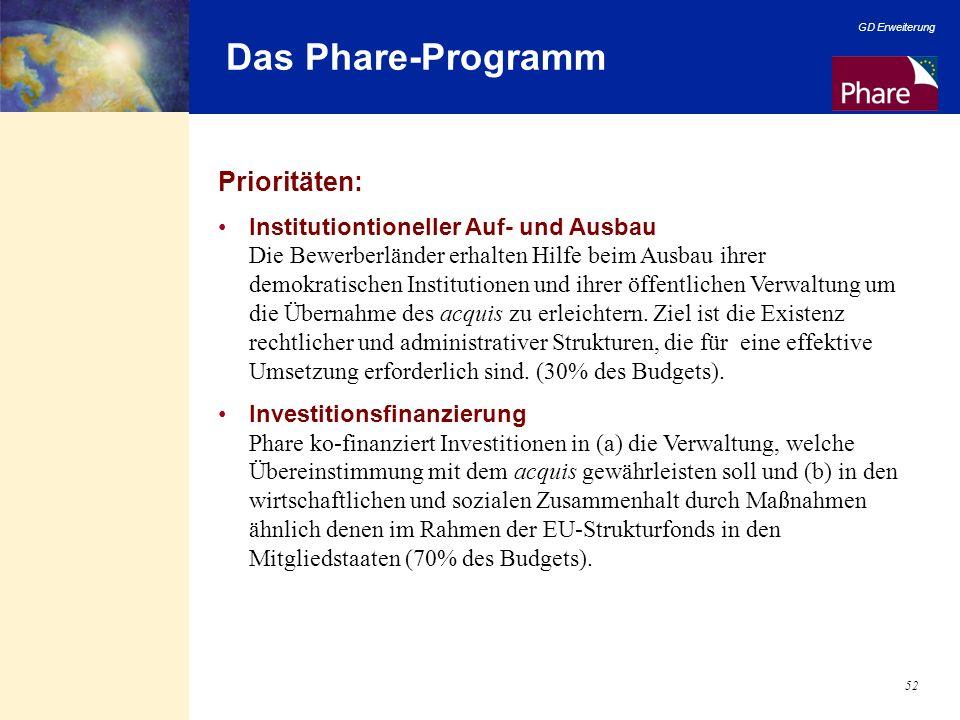 Das Phare-Programm Prioritäten: