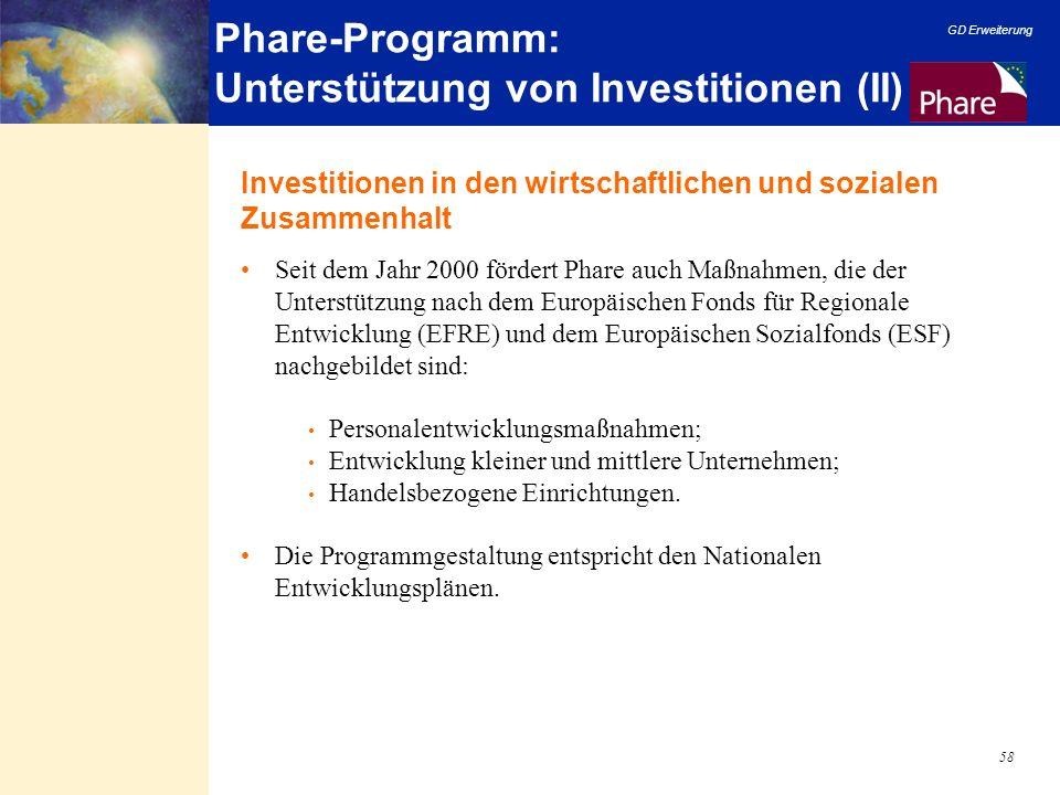 Phare-Programm: Unterstützung von Investitionen (II)