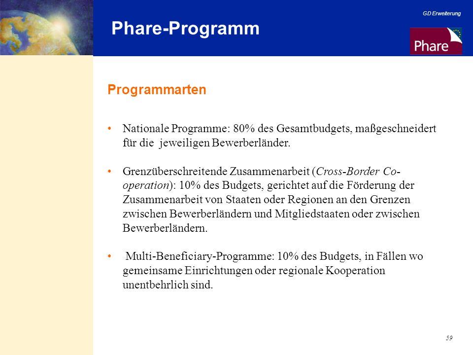 Phare-Programm Programmarten