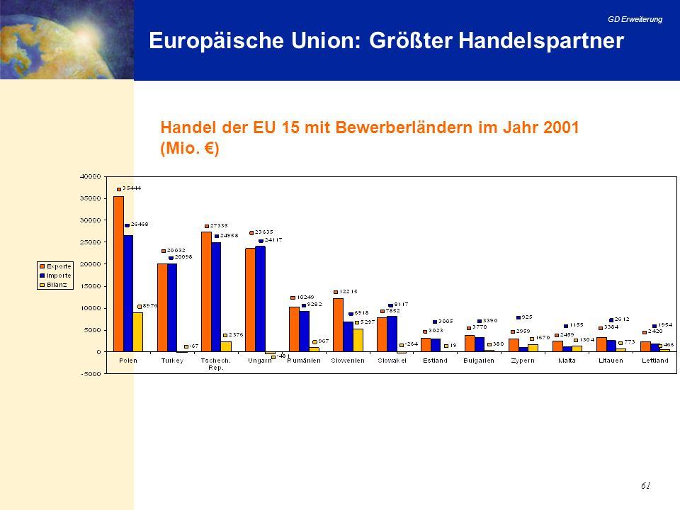 Europäische Union: Größter Handelspartner