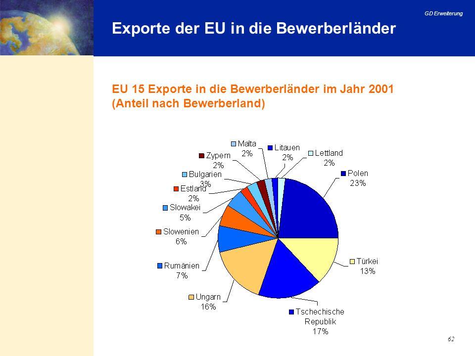Exporte der EU in die Bewerberländer
