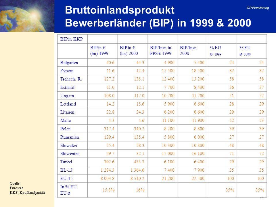 Bruttoinlandsprodukt Bewerberländer (BIP) in 1999 & 2000