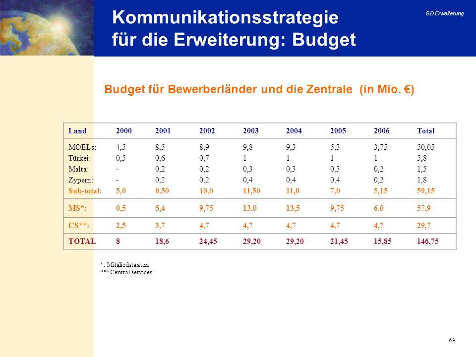 Kommunikationsstrategie für die Erweiterung: Budget