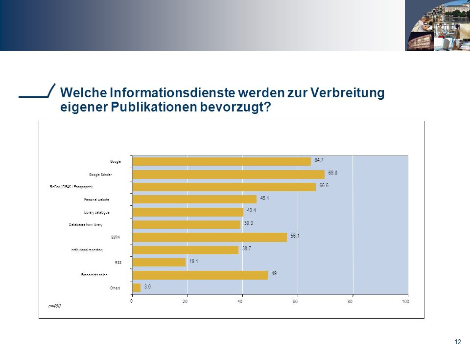 Welche Informationsdienste werden zur Verbreitung eigener Publikationen bevorzugt