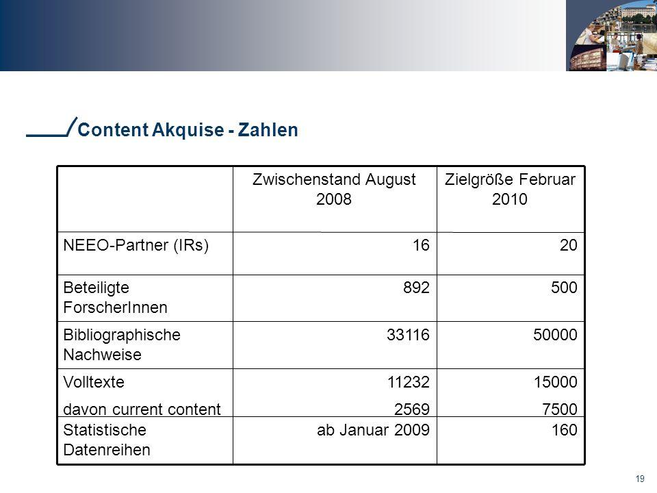 Content Akquise - Zahlen
