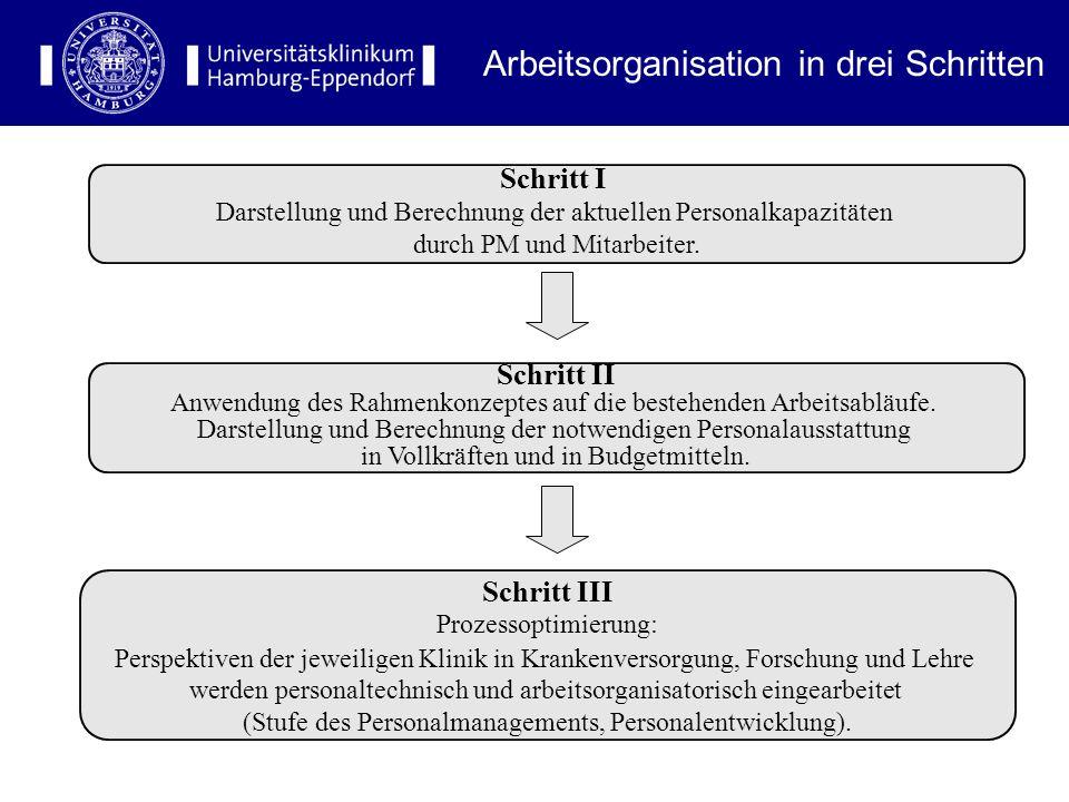Arbeitsorganisation in drei Schritten