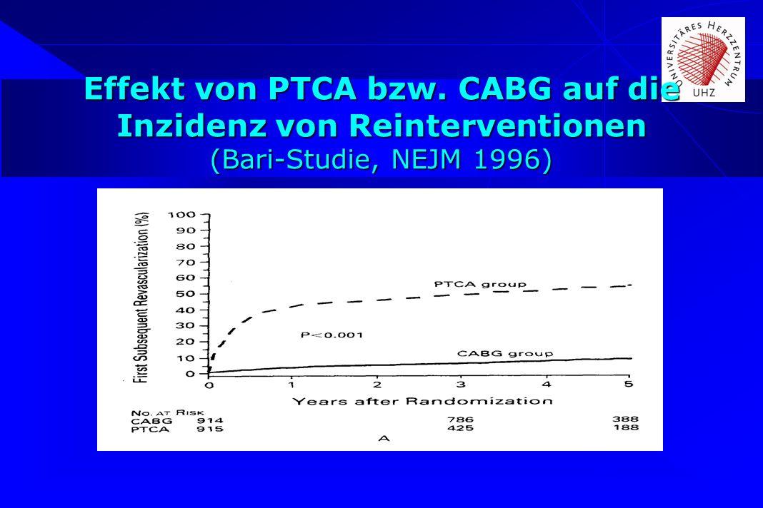 Effekt von PTCA bzw. CABG auf die Inzidenz von Reinterventionen (Bari-Studie, NEJM 1996)