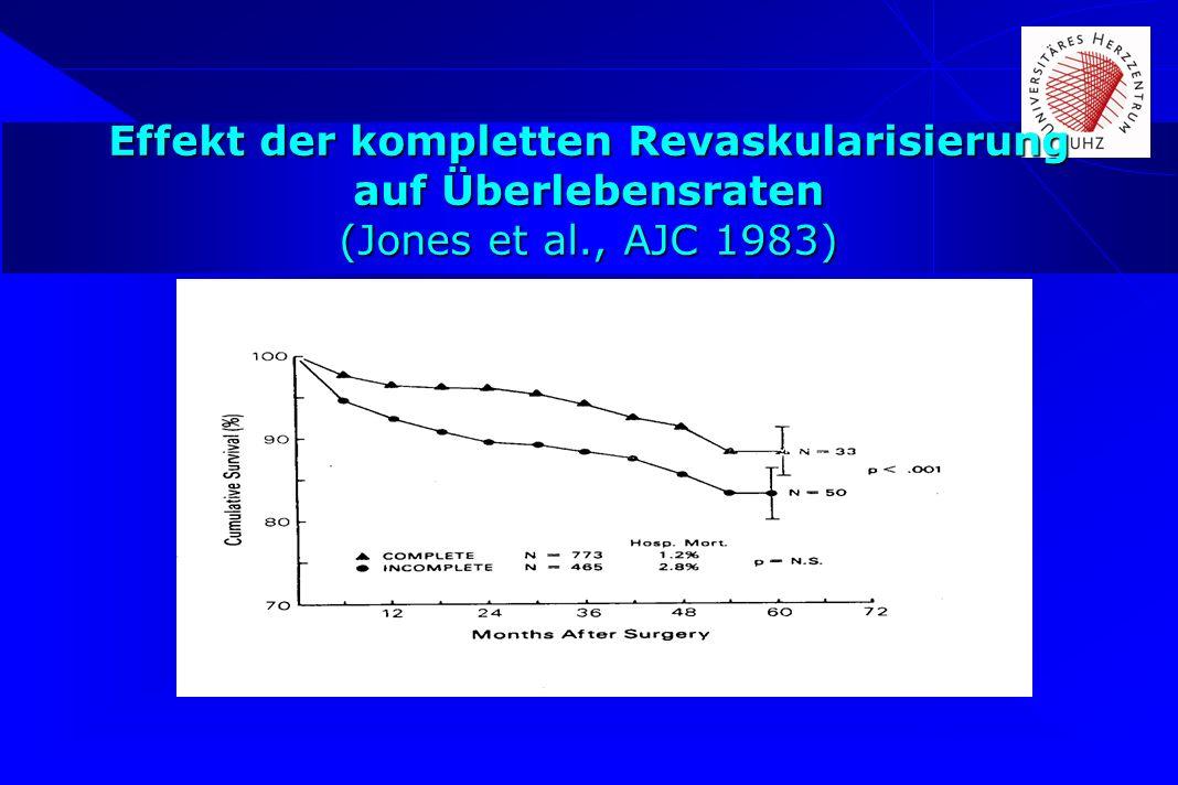 Effekt der kompletten Revaskularisierung auf Überlebensraten (Jones et al., AJC 1983)