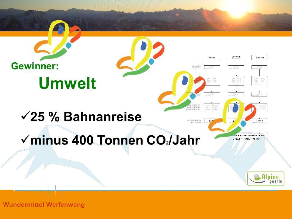 Umwelt 25 % Bahnanreise minus 400 Tonnen CO²/Jahr Gewinner: