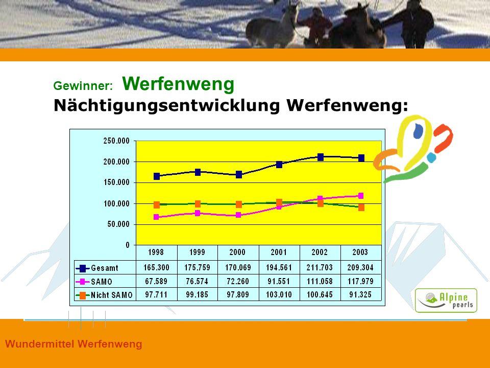 Nächtigungsentwicklung Werfenweng: