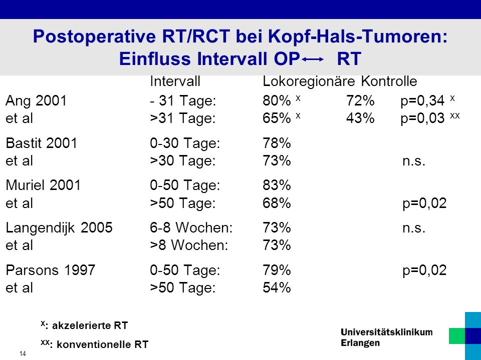Postoperative RT/RCT bei Kopf-Hals-Tumoren: Einfluss Intervall OP RT