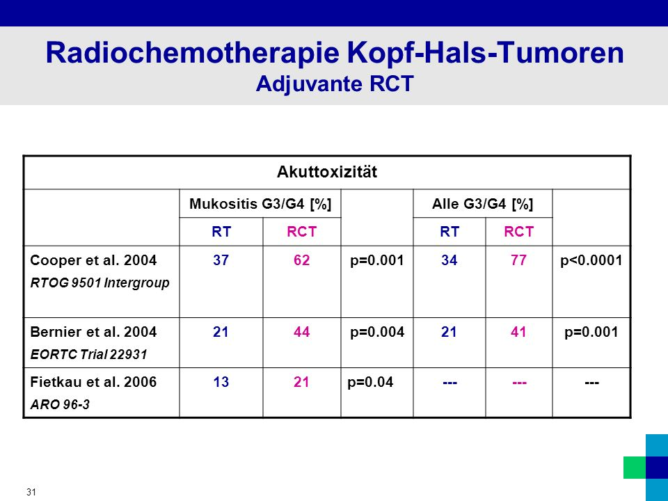Radiochemotherapie Kopf-Hals-Tumoren Adjuvante RCT