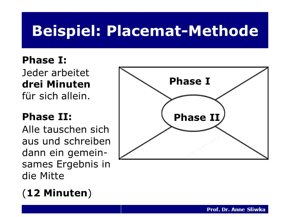 Beispiel: Placemat-Methode