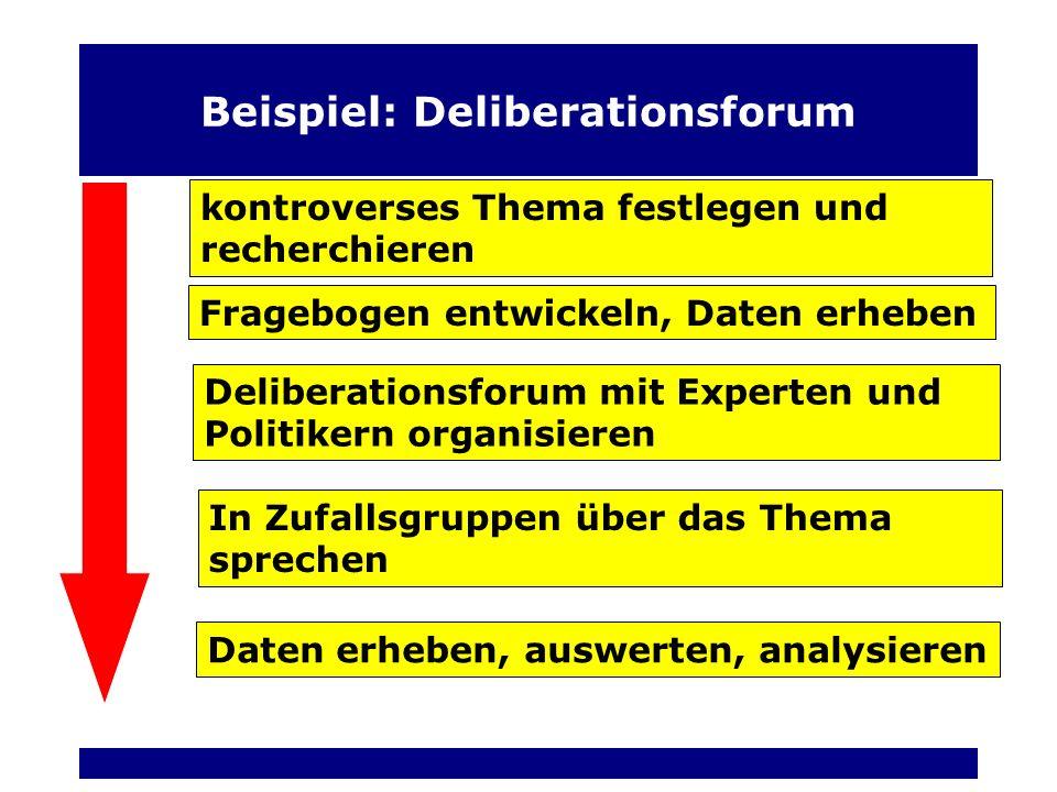 Beispiel: Deliberationsforum