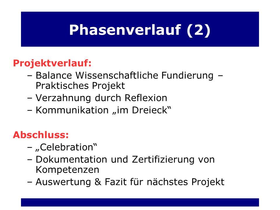 Phasenverlauf (2) Projektverlauf:
